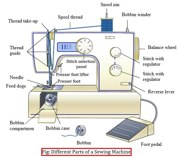 Different Parts Of A Sewing Machine FACS Pinterest Sewing Best Pfaff Sewing Machines Parts