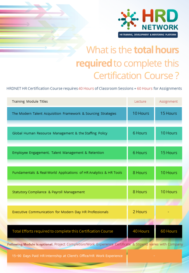 HR Certification Course Brochure Pg - (7) Download the full 3 5 MB