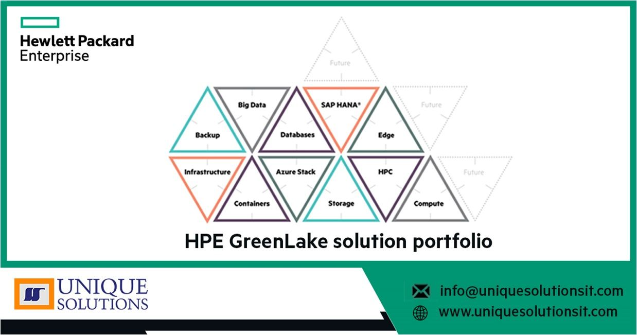 The Hpe Greenlake Suite Includes Complete Curated Solutions Designed For Specific Workloads Or Needs Ea Welcome To The Future Solutions Professional Services