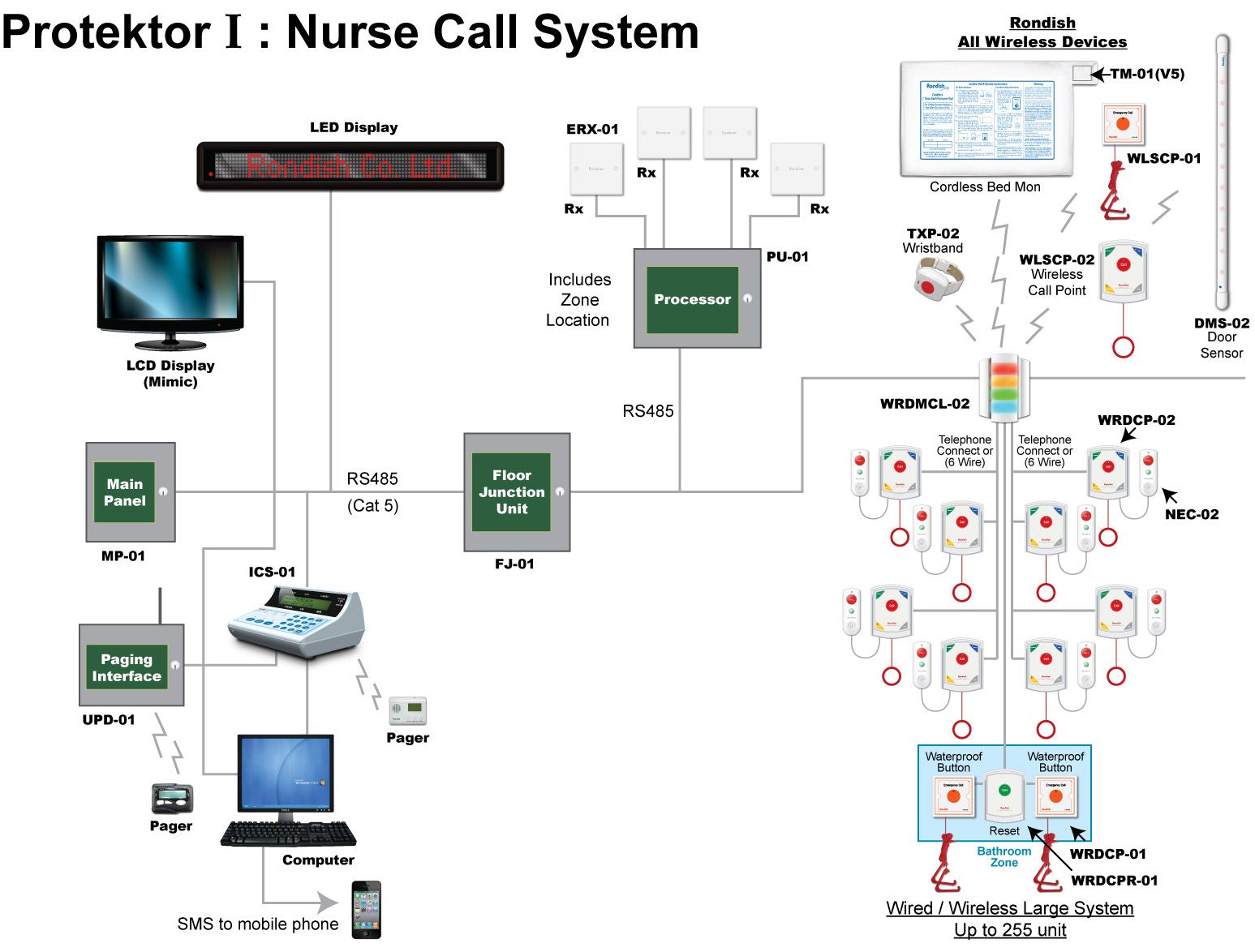 Addressable Nurse Call Wiring Diagram - All Diagram Schematics on
