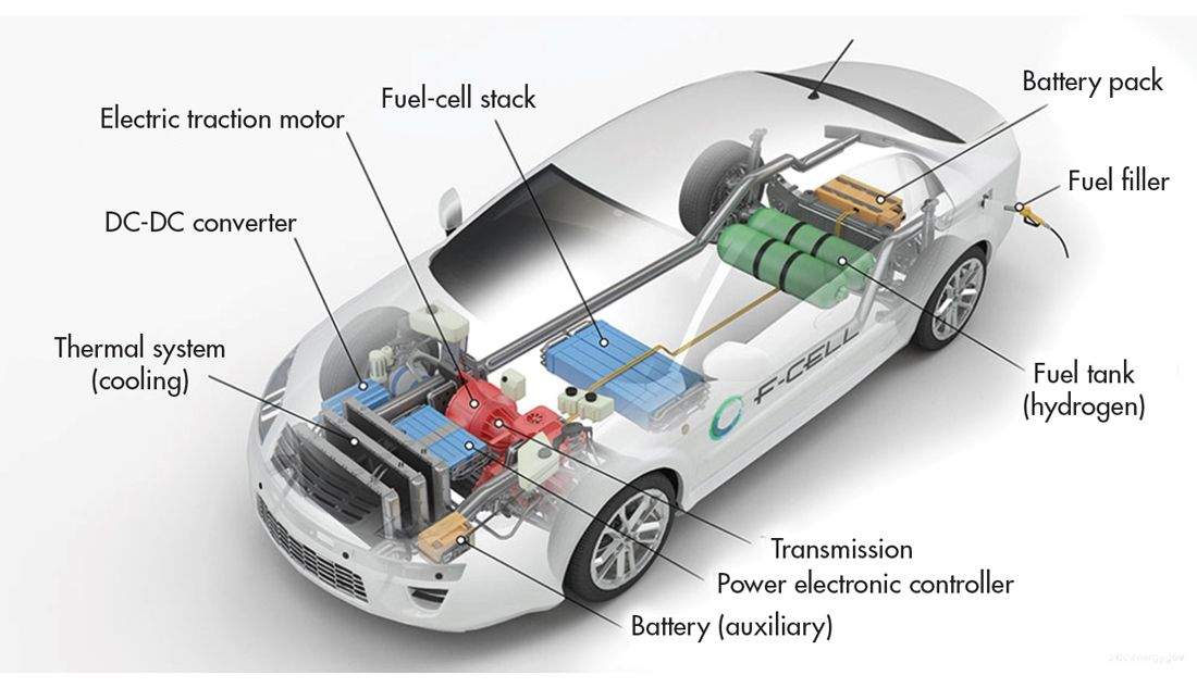 Internal development of fuel-cell and powertrain components yields a