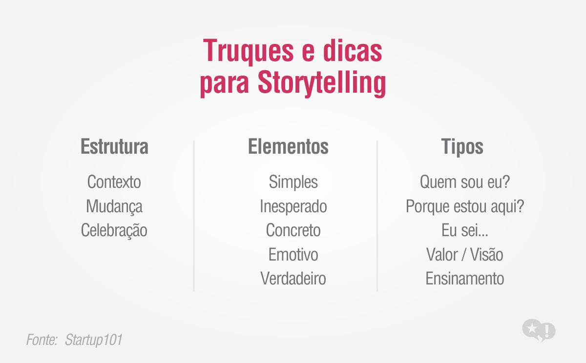 storytelling gráfico - Pesquisa Google