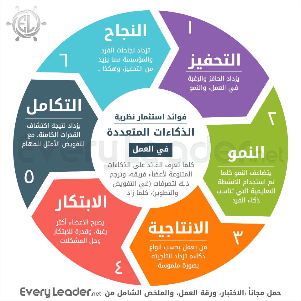 فوائد مراعاة الذكاءات المتعددة في العمل Learning Websites Intellegence Self Development Books