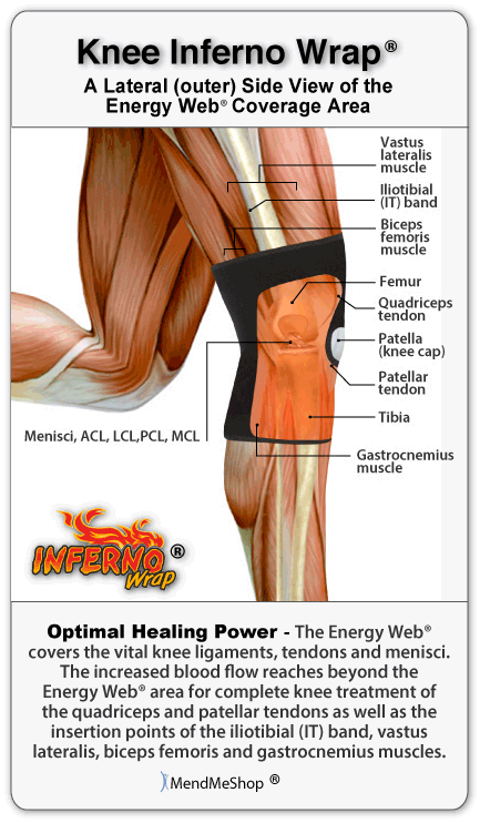 Lateral Knee Pain Meniscus The Knee Inferno Wrap