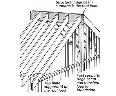 Framing A Cathedral Ceiling Framing Construction Roof