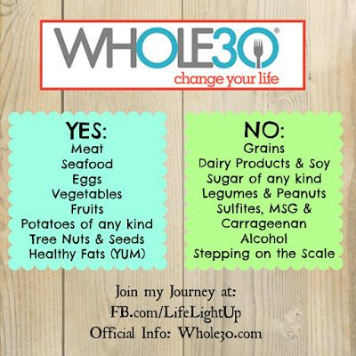 Whole30 Rules And Accountability Whole 30 Diet Whole 30 Meal Plan Whole 30