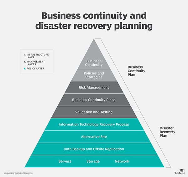 Great Graphic Of A Business Continuity Planning Diagram
