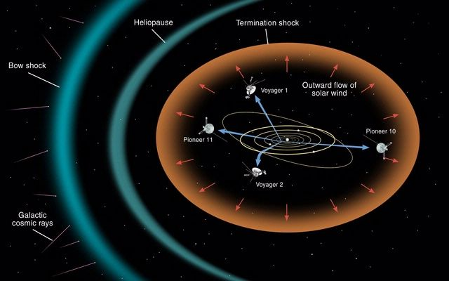 Learn what the heliopause is and use it in a sentence. | Solar ...