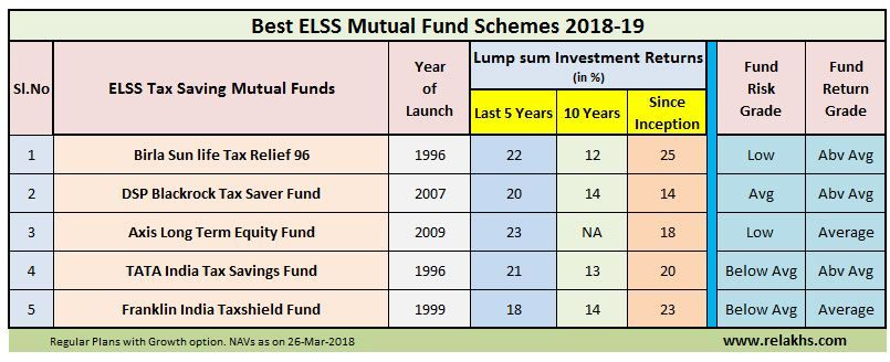 Top 5 Best Elss Mutual Fund Schemes For Tax Saving Wealth