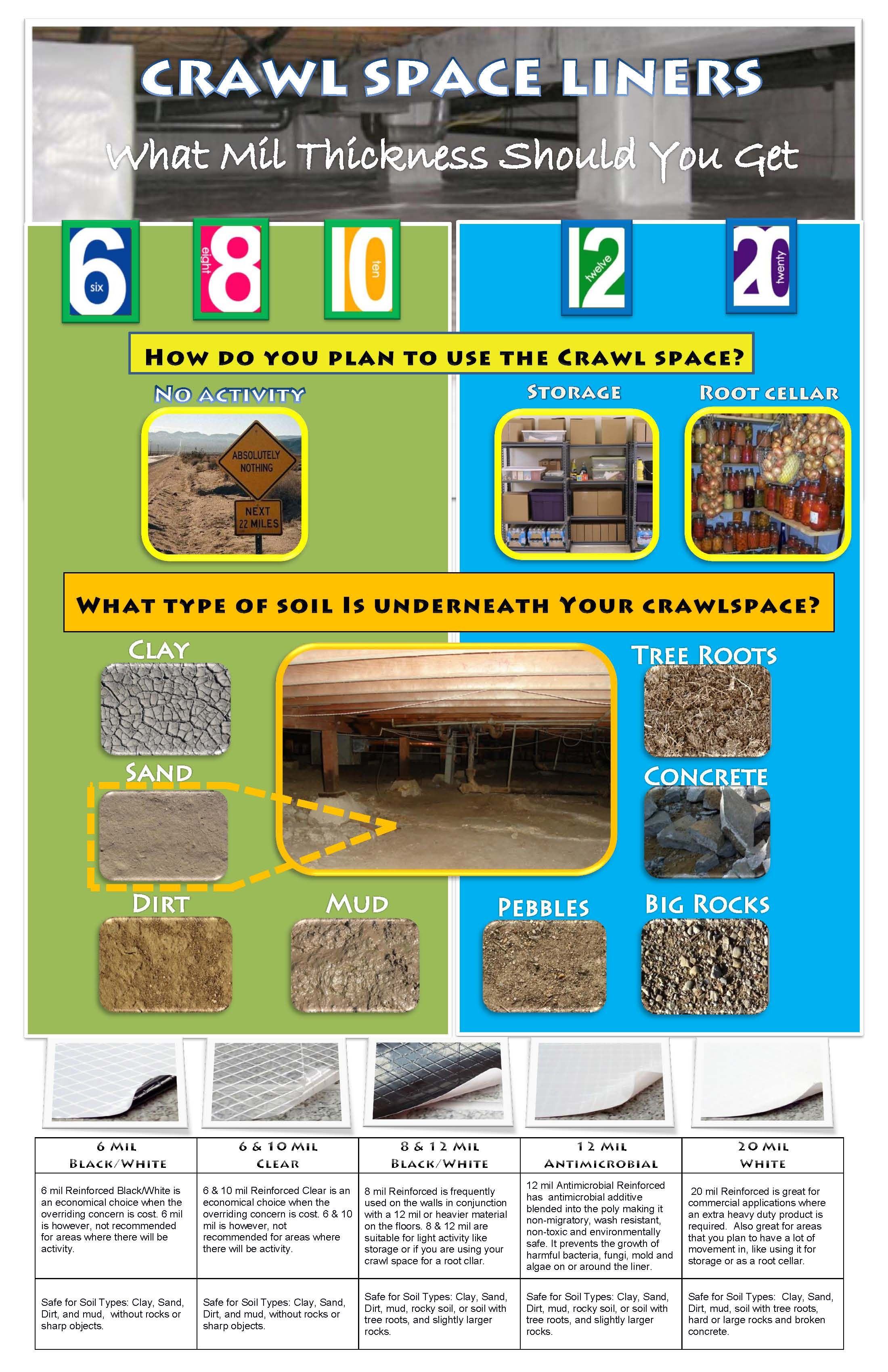 Diy Crawlspace Which Mil Thickness Should You Buy Crawlspace Crawl Space Liner Diy Crawlspace