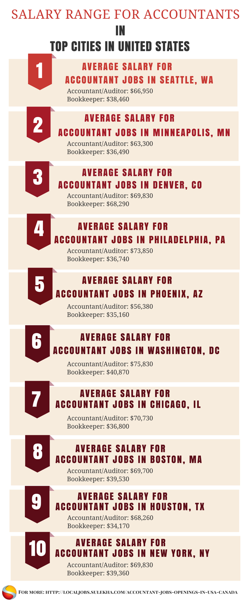 Salary Range For Accountantjobs In United States Accounting Jobs Job Opening Job