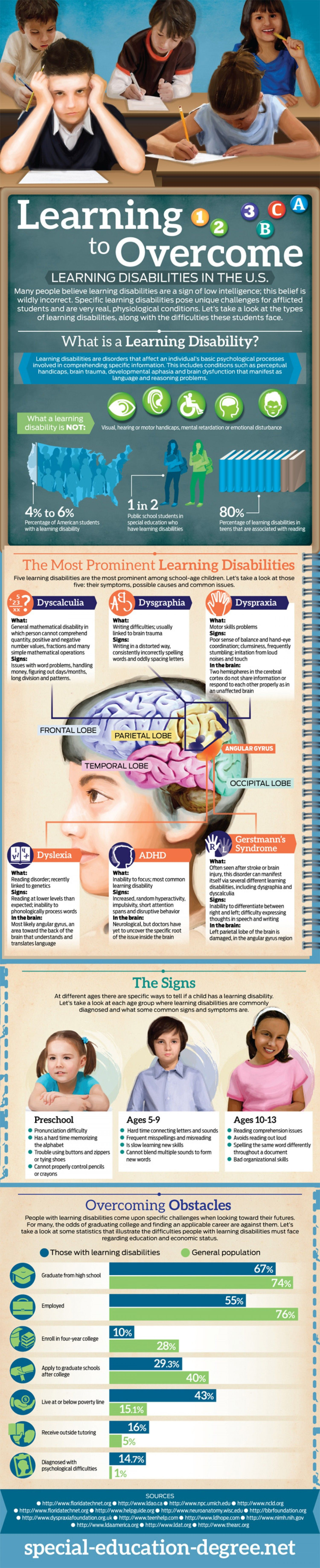 learning disorders empasizes on dyslexia essay Informational paper # 1: dyslexia this is the first in a series of papers posted on the dse website that are  definition of specific learning disabilities however .