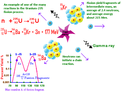 Example of nuclear fission physics pinterest chemistry example of nuclear fission ccuart Image collections