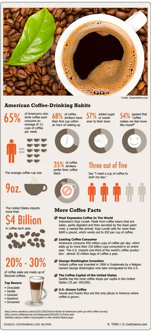 American Coffee Drinking Habits Inforgraphic by live Science