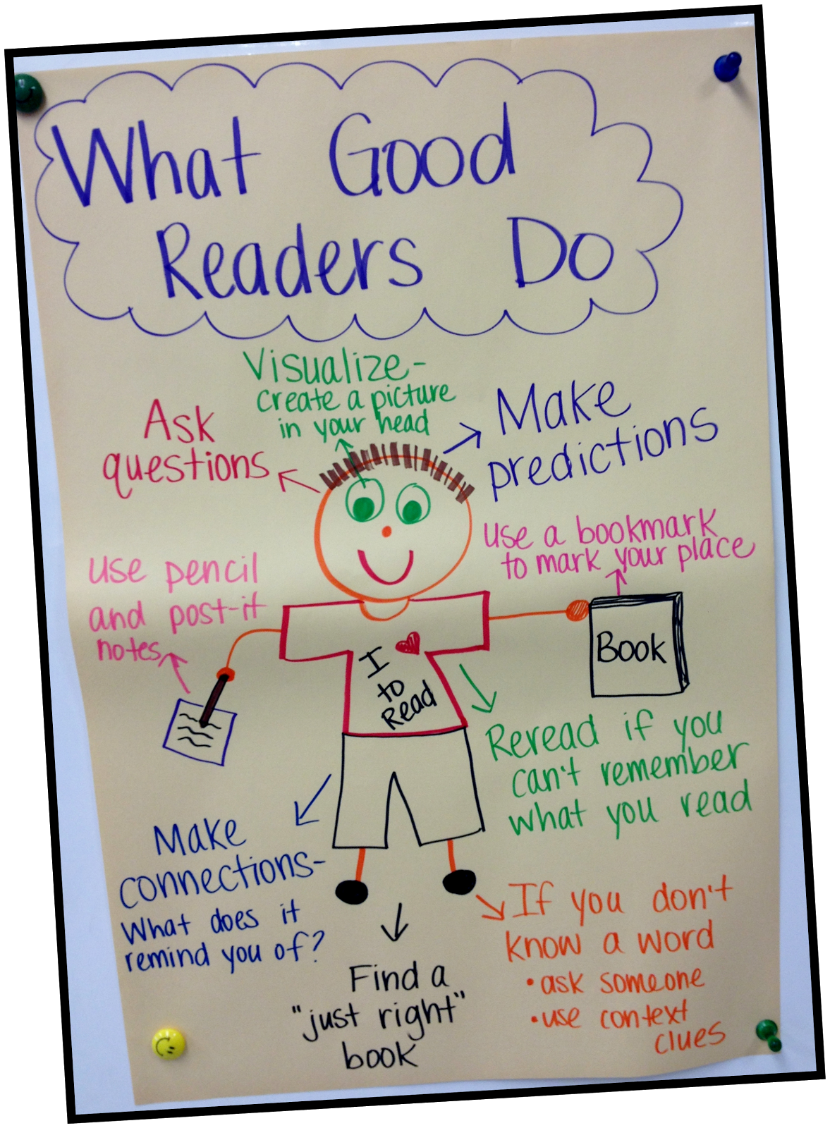 Cool Book Cover Questions : What good readers do ms third grade anchor chart