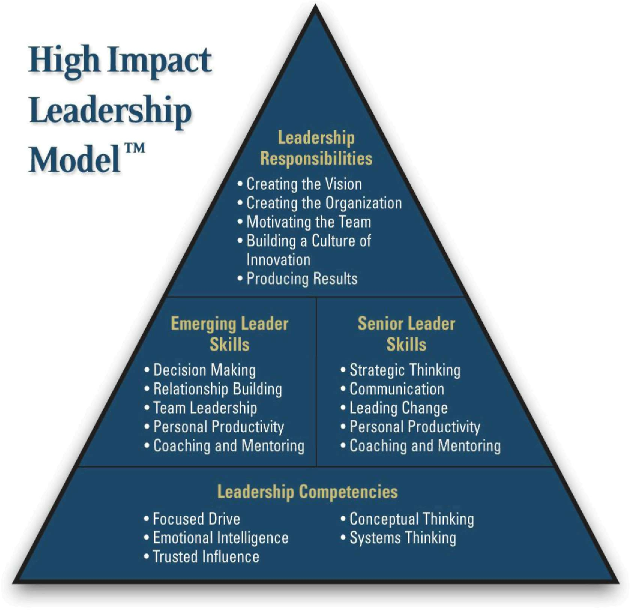 leadership models essay Comparing and contrasting four leadership models and theories essay sample the following paper outlines the comparison and contrast of four leadership models and theories the purpose of this paper is to acquaint readers with the basic concepts underlying each model and theory.