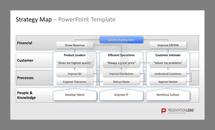 Strategy Map Powerpoint Example Template With Financial Customer