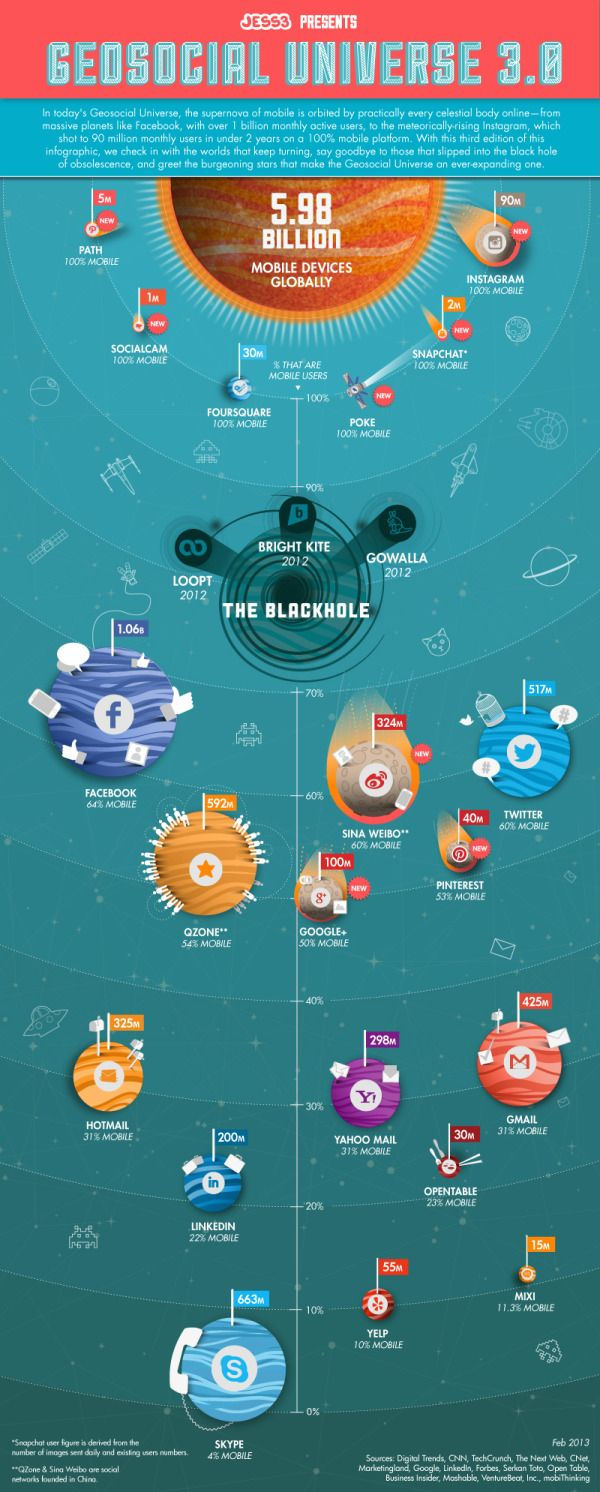 The Geosocial Universe 3.0 infographic
