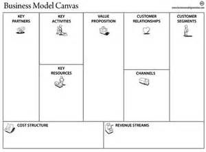 Planning Canvas Template  Yahoo Image Search Results  Business