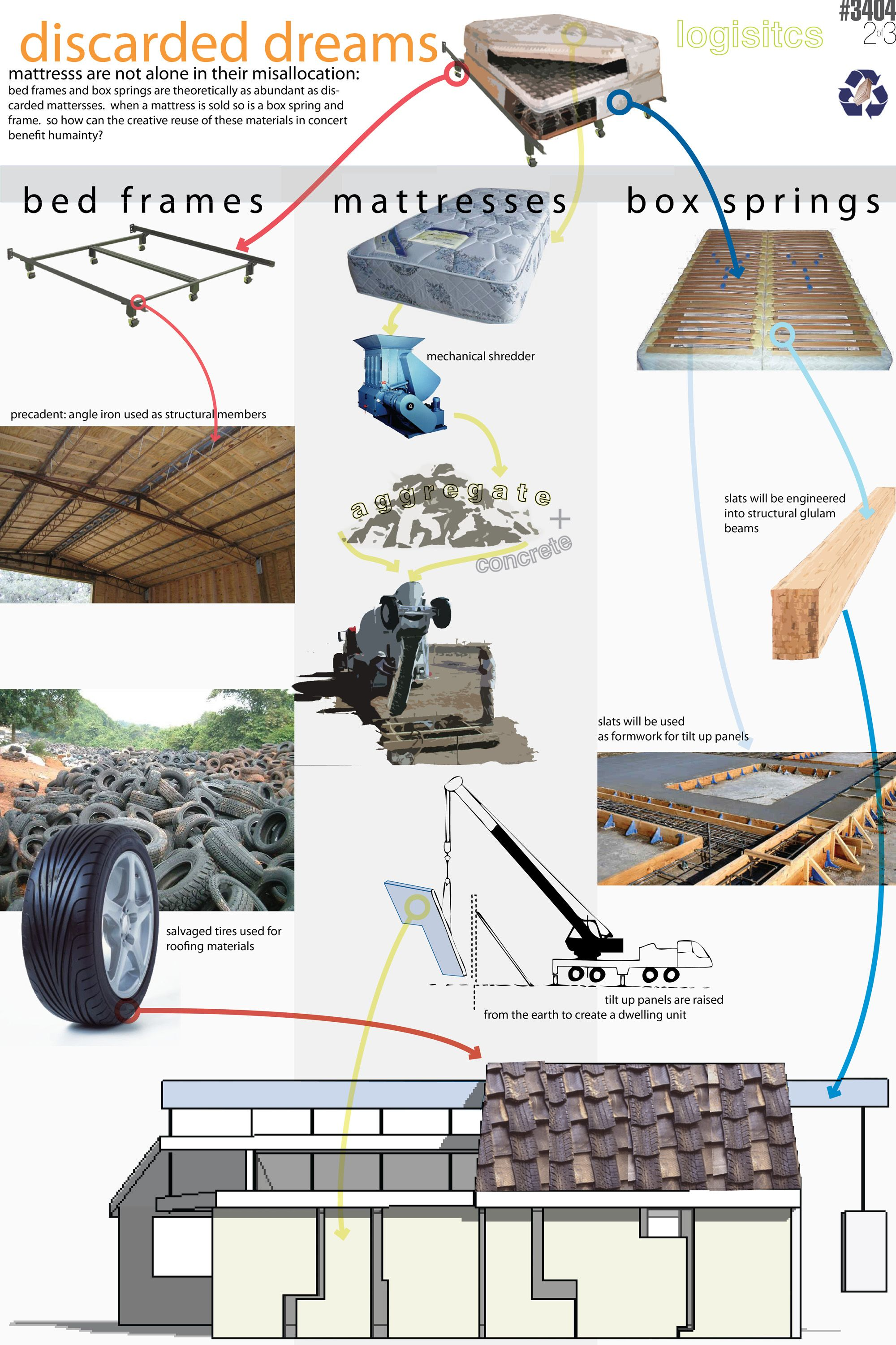 Renewable Materials In Construction Google Search
