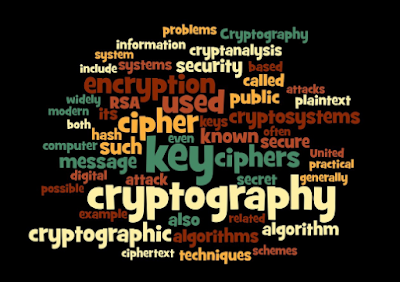 Cryptography includes growing written or generated codes