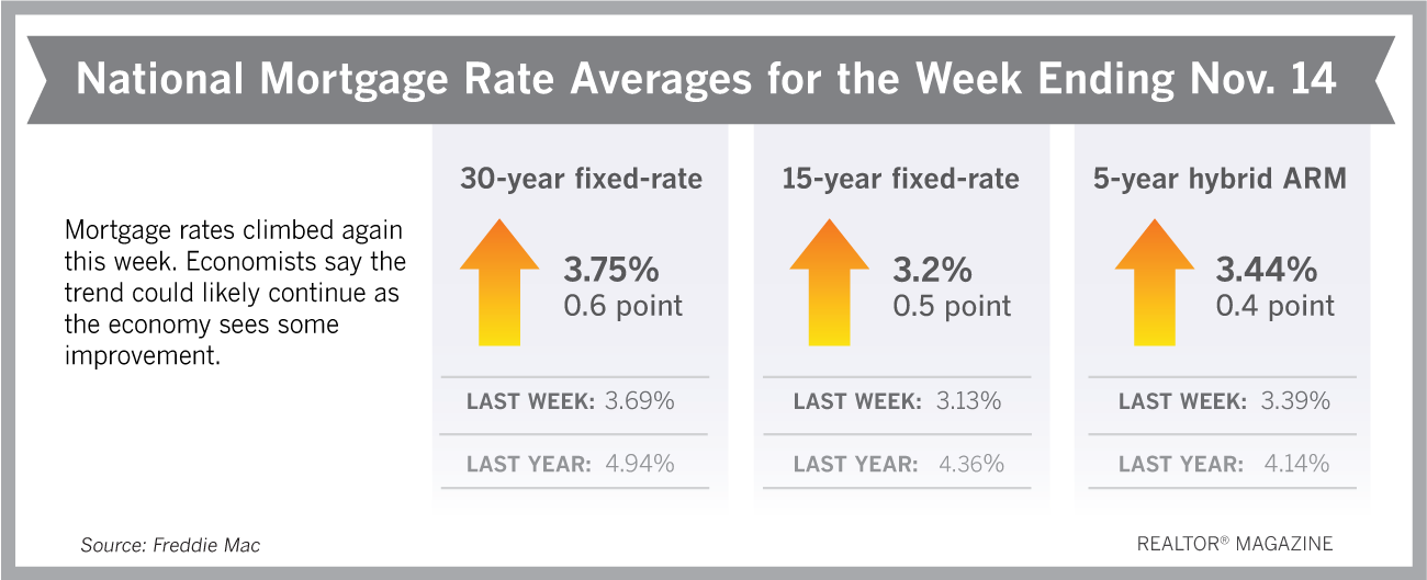Mortgage Rates Rise As Recession Fears Recede Fixed Rate Mortgage Mortgage Rates Adjustable Rate Mortgage