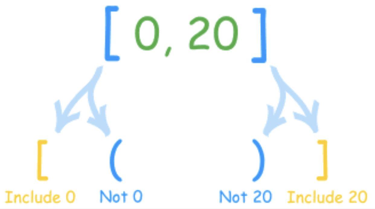 Interval notation intervals homework help notations
