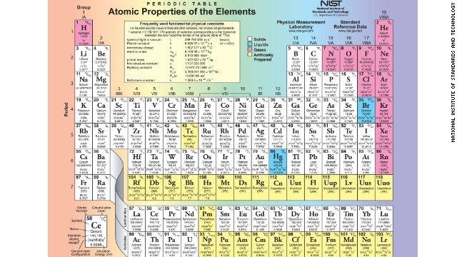 Nuevo elemento de la tabla periodica Elementos, Tabla y Crear - new tabla periodica de los elementos i