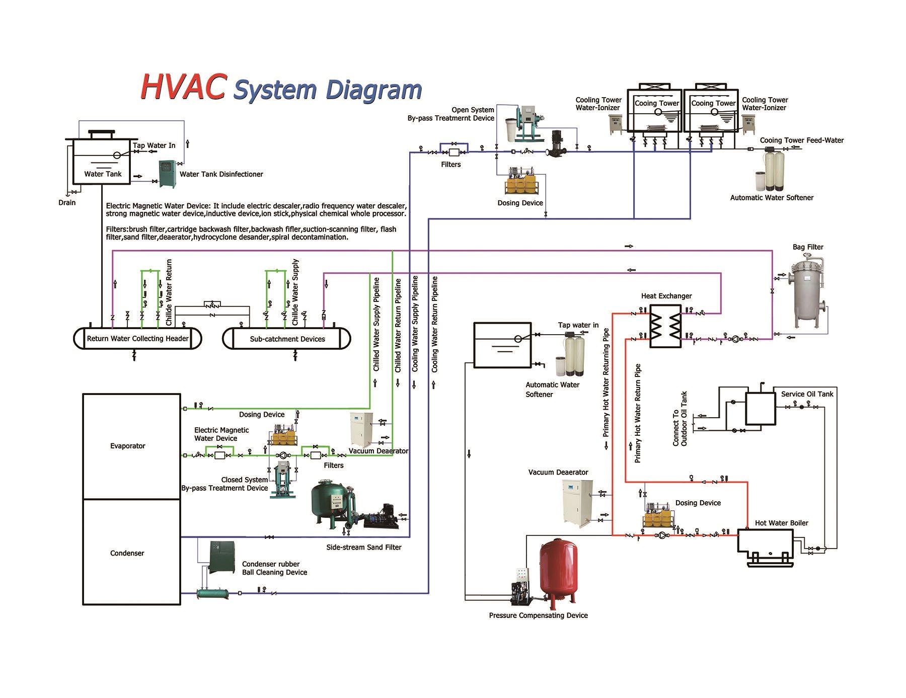 HVAC Diagrams Schematic and System in 2020 Hvac system