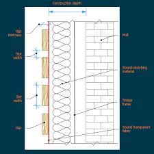 Image result for helmholtz resonator sound absorption