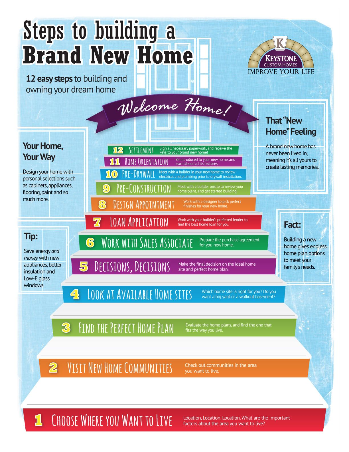 Steps Building Brand New Homes Infographic Build Architecturally Designed Nhbc Builders