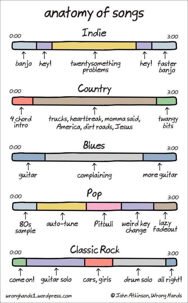 L\'anatomie des chansons : la recette miracle par style musical ...