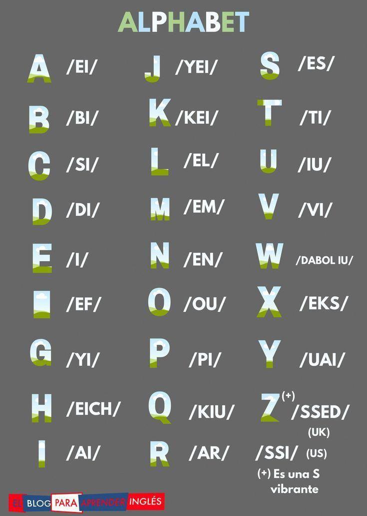 Alphabet Alphabet Apprendreanglais Apprendreanglaisenfant Anglaisfacile Coursanglais Parleranglais Apprendrean Apprendre L Anglais Alphabet Anglais Anglais