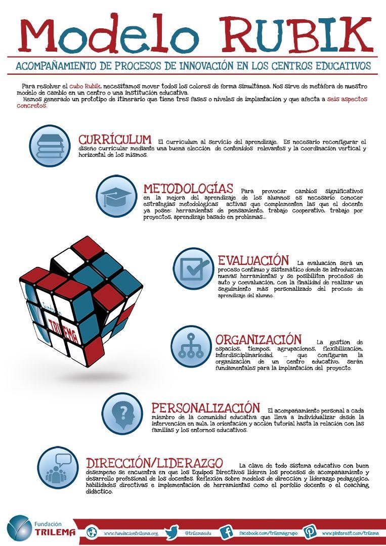 Modelo Rubik | Fundación Trilema | Pinterest | Modelo, Cambio y ...