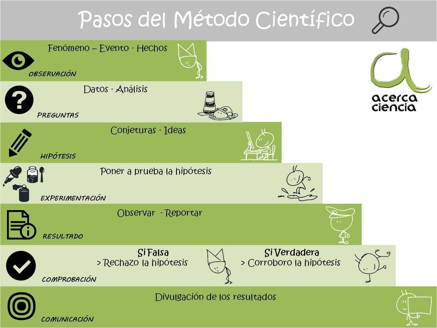 Pasos Del Metodo Cientifico Nuevo Metodo Cientifico Centro De Ciencias Cientificos