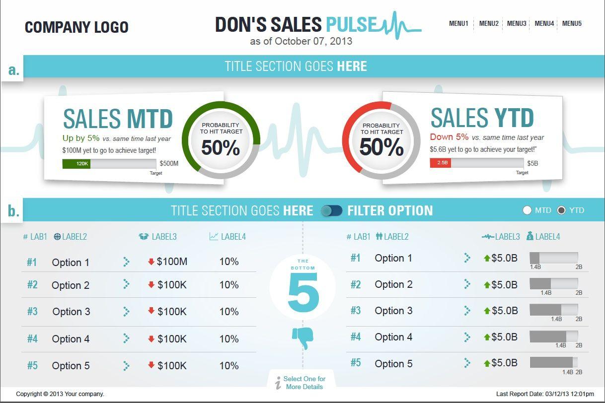Sales Pulse Dashboard Bibrainz Dataviz Dashboard Bigdata