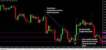 Yahoo com forex trading