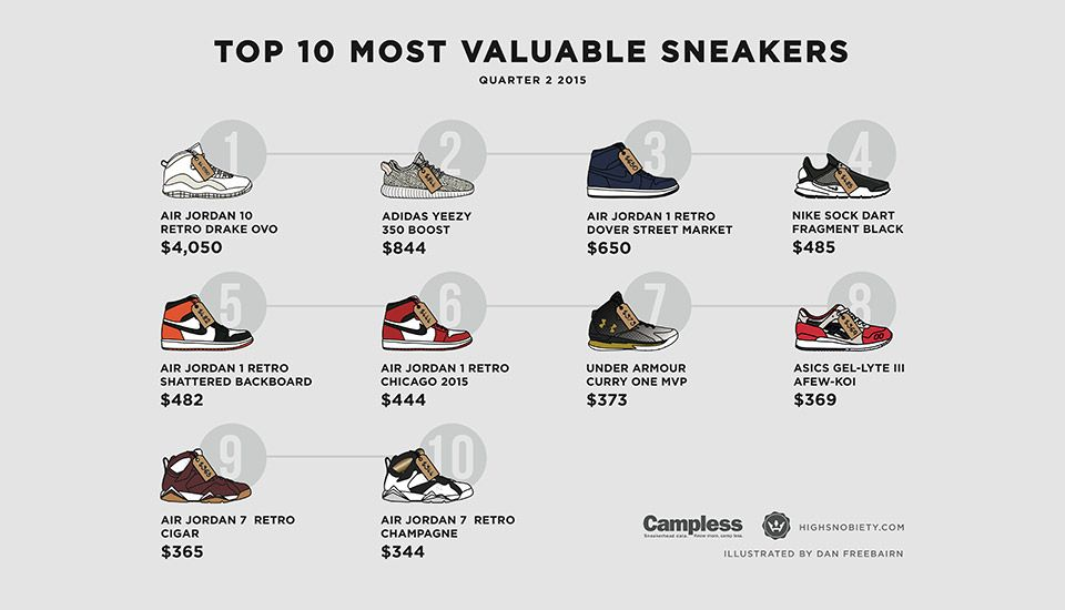 most-expensive-sneakers-2015-q2 -1a