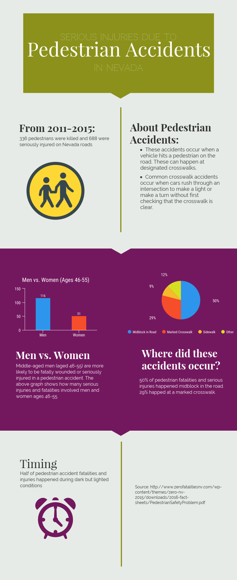 Pedestrian Accidents in Nevada Infographic Injury