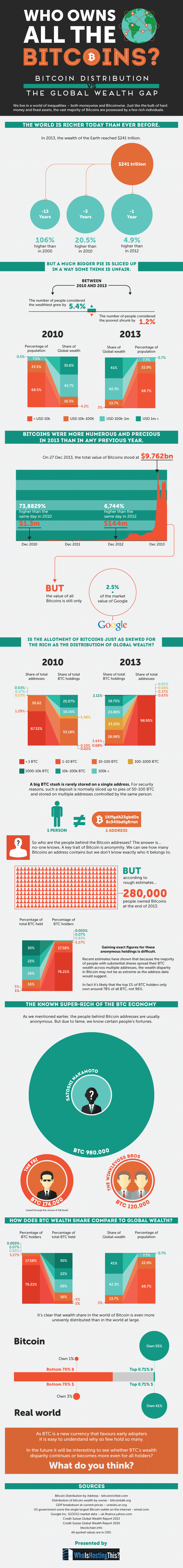 Who Owns All the Bitcoins? #infographic