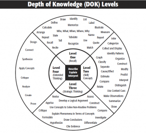 Webb S Depth Of Knowledge Chart Is This The New Bloom