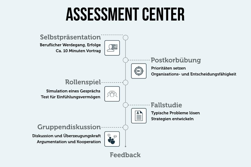 Assessment Center 8 Ubungen Tipps Zur Vorbereitung Beruflicher Werdegang Tipps Bewerbungstipps