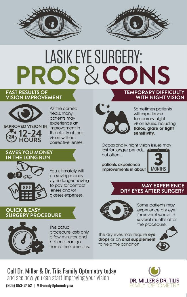 Pros And Cons Of Lasik Eye Surgery Lasik Eye Surgery Eye