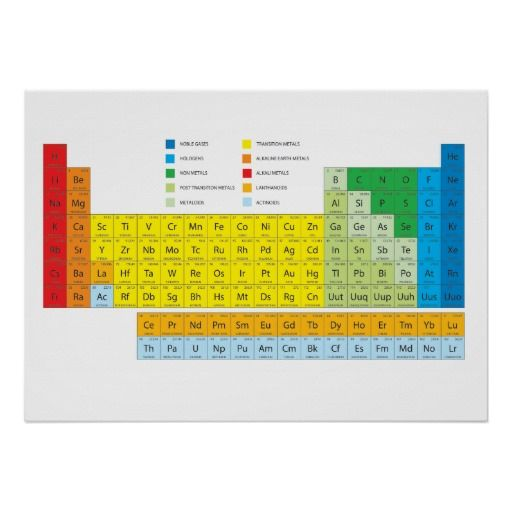 Periodic table of elements wall chart periodic table chart and walls periodic table of elements wall chart urtaz Images