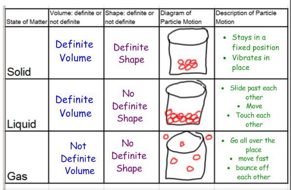 describing matter worksheet 8th grade - Google Search ...