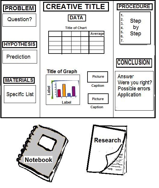 image regarding Free Printable Science Fair Board Labels titled Science Acceptable Present Board Science Science acceptable board