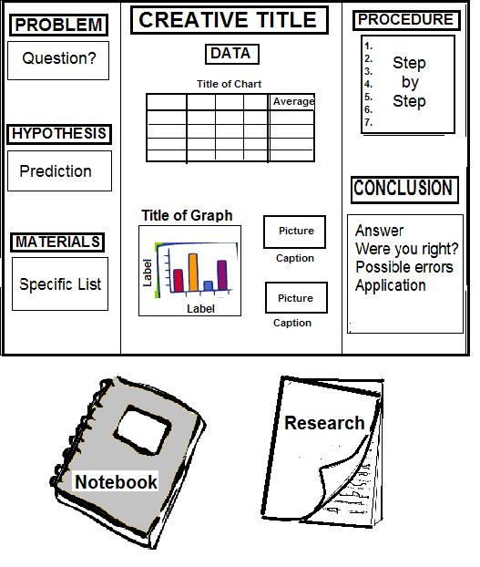 What Does A Stem Elementary School Look Like: Science Fair Display Board