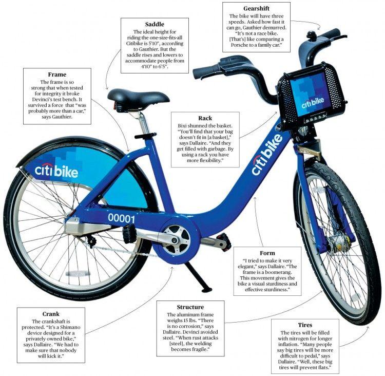 Citi Bike With Images City Bike Design City Bike Bike Share