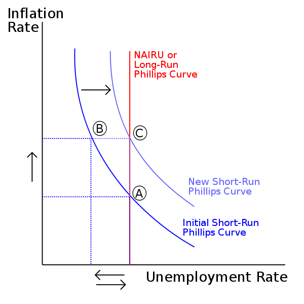 Https Www Albert Io Blog Graph Short Run Phillips Curves Ap Macroeconomics Review Phillips Curve Teaching Economics Economics Lessons