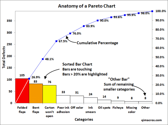 Pareto Chart Created In Excel Using Qi Macros Project Management